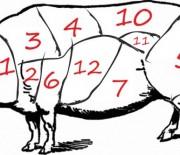 Ανατομία χοιρινού κρέατος
